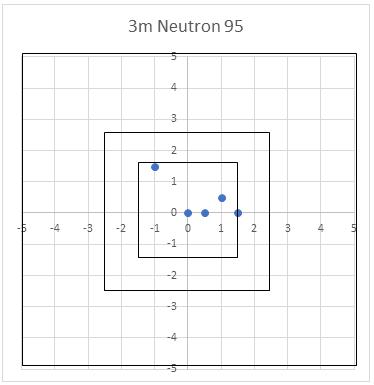 Neutron - Tir à 3m - Graduations en cm.