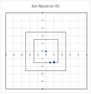 Neutron - Tir à 4m - Graduations en cm.
